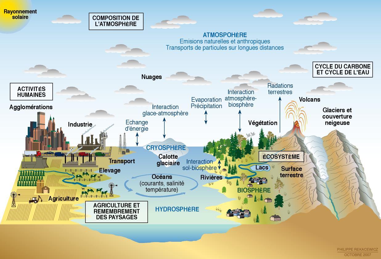 colloque international sur le changement climatique