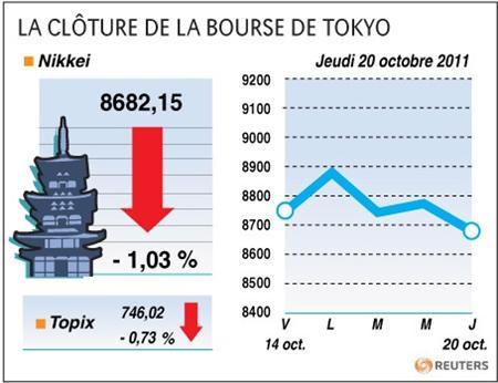 Tokyo finit en baisse de 1% et les investisseurs s'angoissent