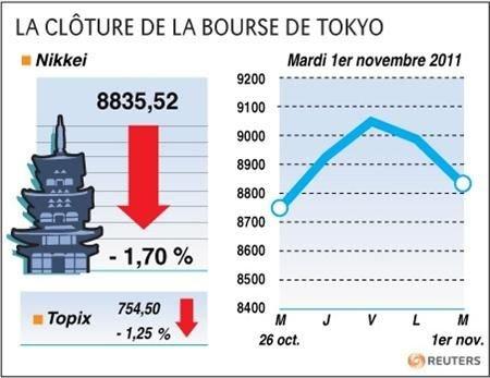 Clôture en baisse de la Bourse de Tokyo